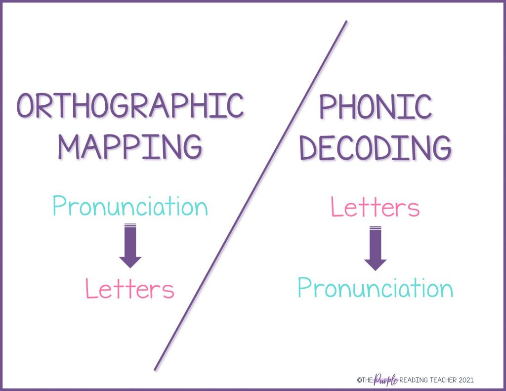 orthographic mapping vs phonic decoding