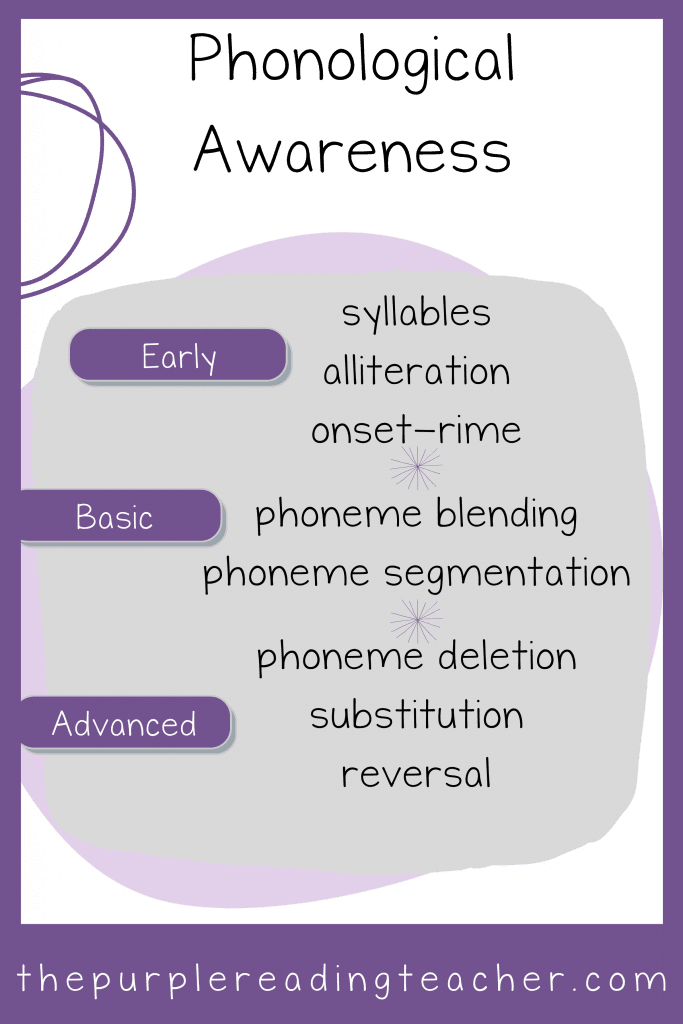 Phonological awareness can be broken down into early, basic, and advanced.